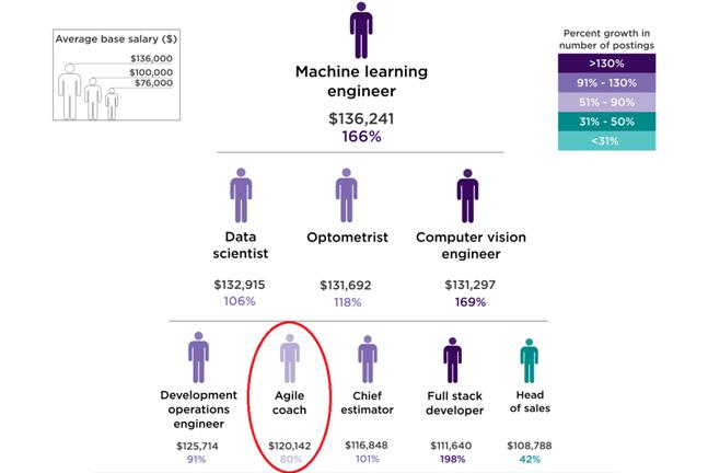 Infografía trabajo mejor pagado USA