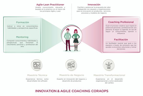 Infografía innovación y agile coaching coraops