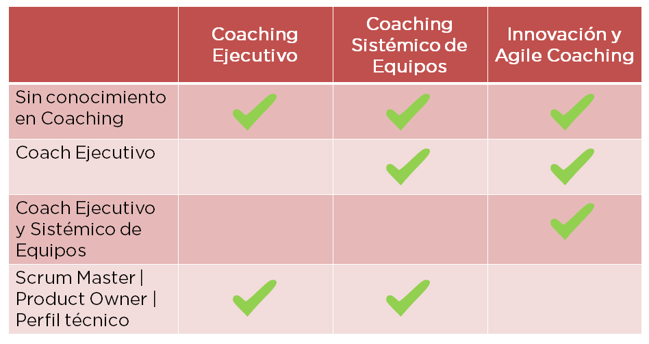 Tabla de rutas para Agile Coaching